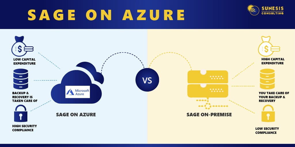 Beyond On-Premise Servers with Sage on Azure for Manufacturers